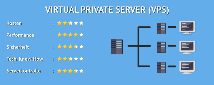 Virtual Private Server -VPS